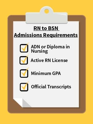 RN to BSN online program admission requirements