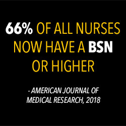 two-thirds of RNs now have at least a BSN degree